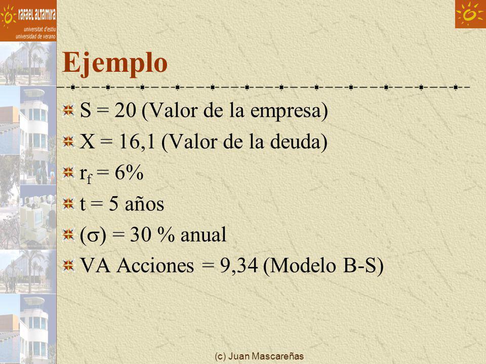 Ejemplo S = 20 (Valor de la empresa) X = 16,1 (Valor de la deuda)
