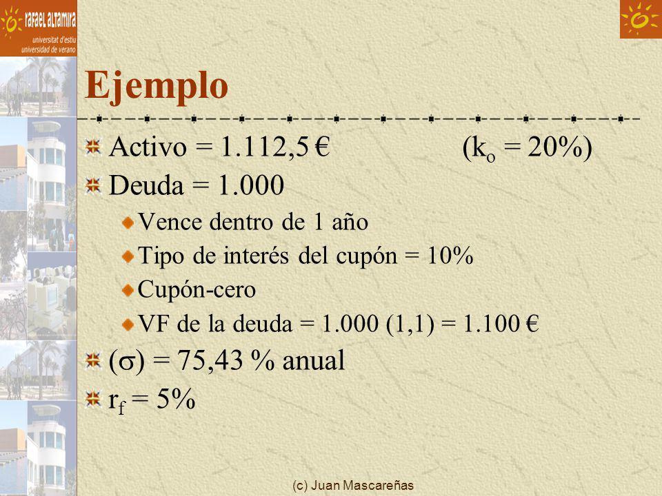 Ejemplo Activo = 1.112,5 € (ko = 20%) Deuda = 1.000