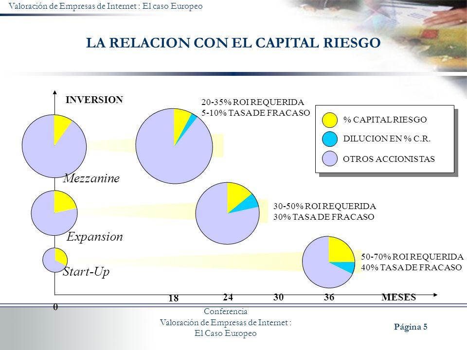 LA RELACION CON EL CAPITAL RIESGO