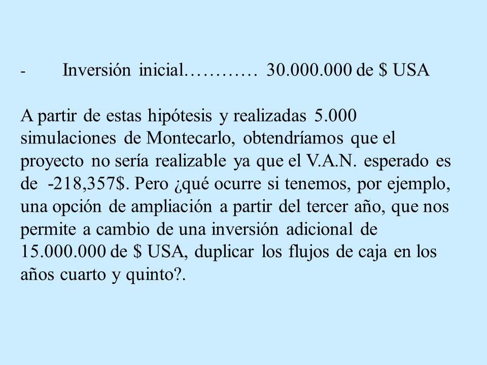 - Inversión inicial………… 30.000.000 de $ USA