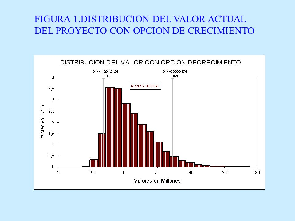 FIGURA 1.DISTRIBUCION DEL VALOR ACTUAL