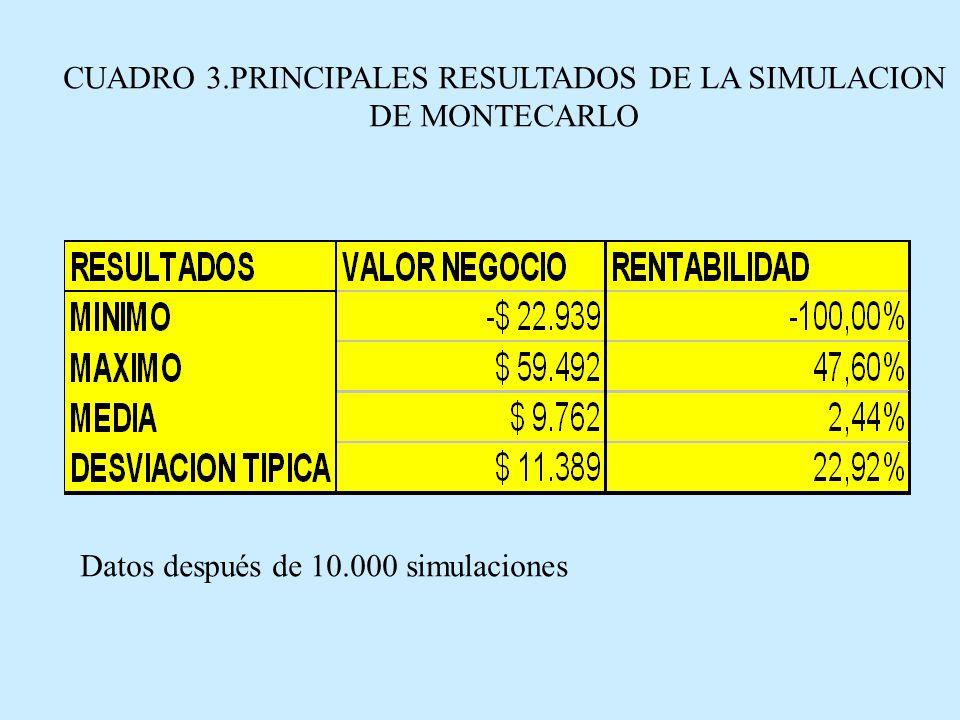 CUADRO 3.PRINCIPALES RESULTADOS DE LA SIMULACION