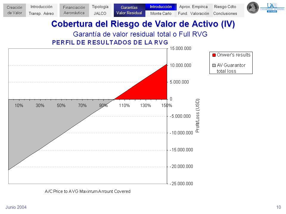 Cobertura del Riesgo de Valor de Activo (IV)