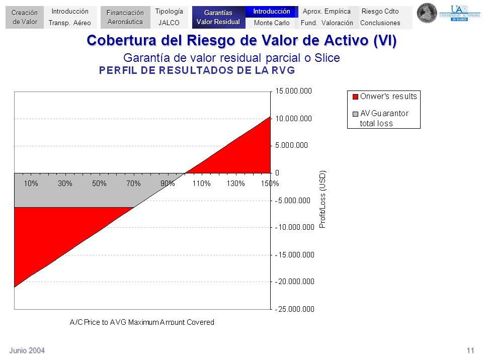 Cobertura del Riesgo de Valor de Activo (VI)