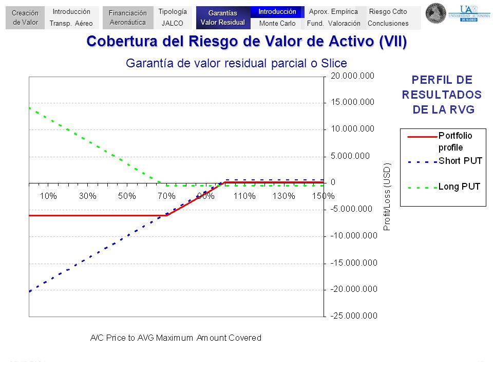 Cobertura del Riesgo de Valor de Activo (VII)