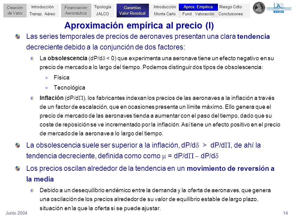 Aproximación empírica al precio (I)