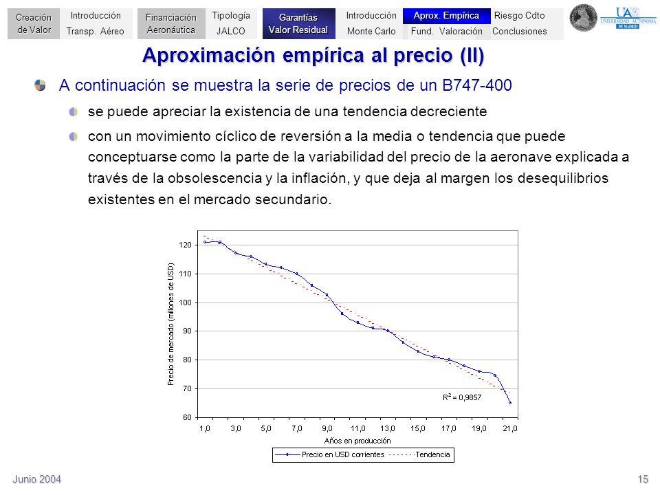 Aproximación empírica al precio (II)