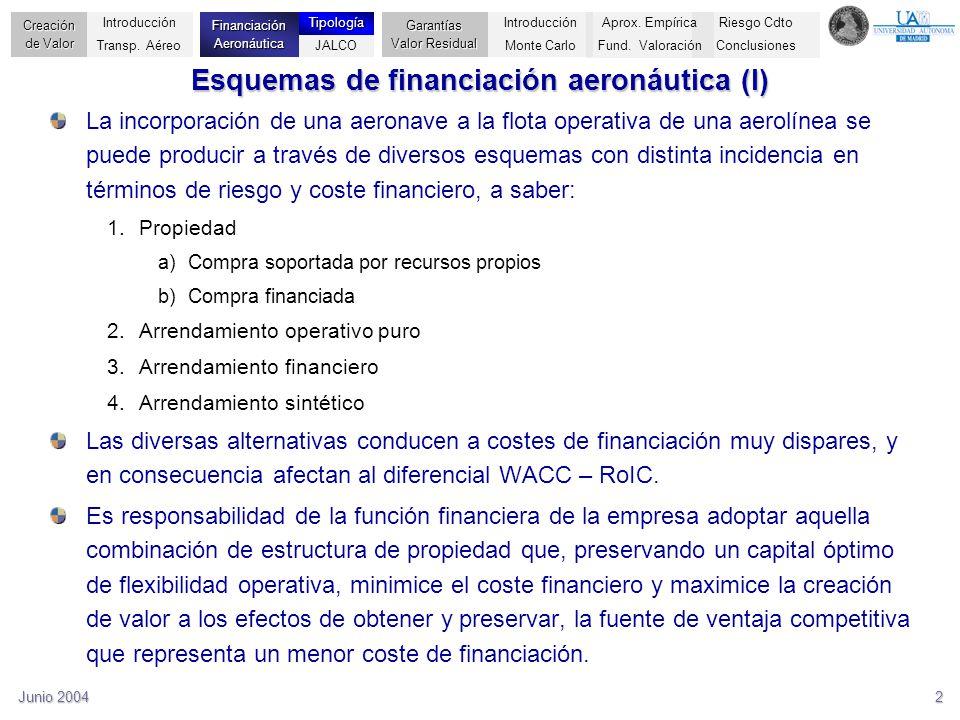 Esquemas de financiación aeronáutica (I)