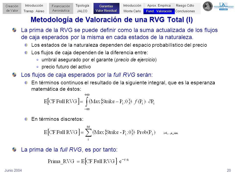 Metodología de Valoración de una RVG Total (I)