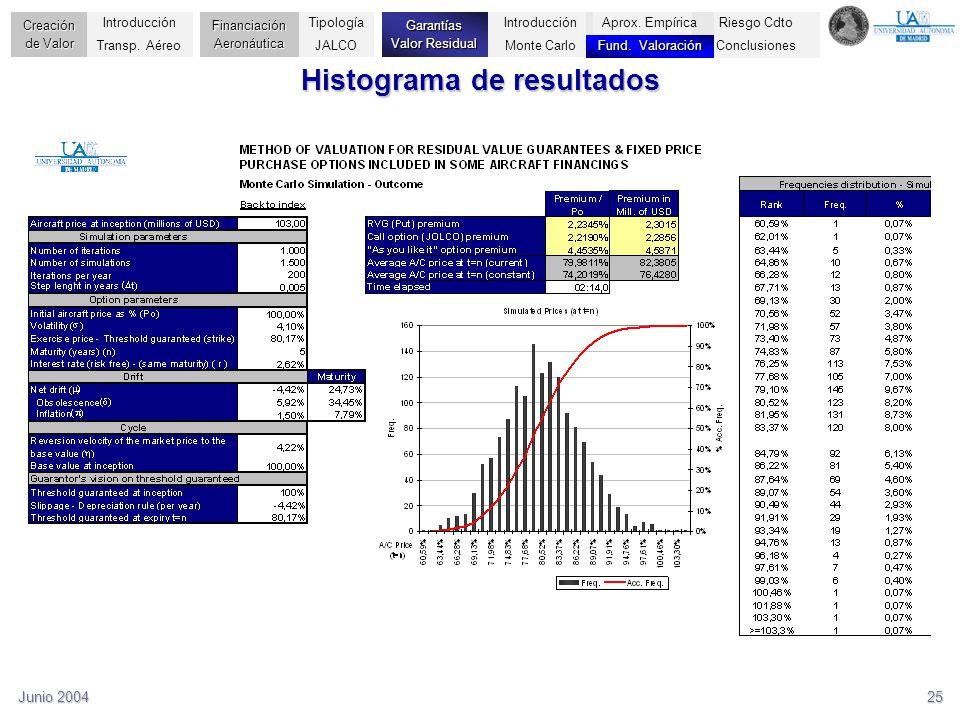 Histograma de resultados