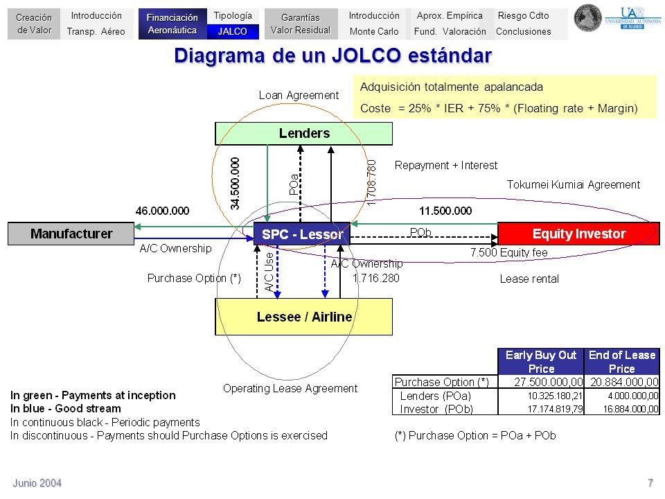 Diagrama de un JOLCO estándar