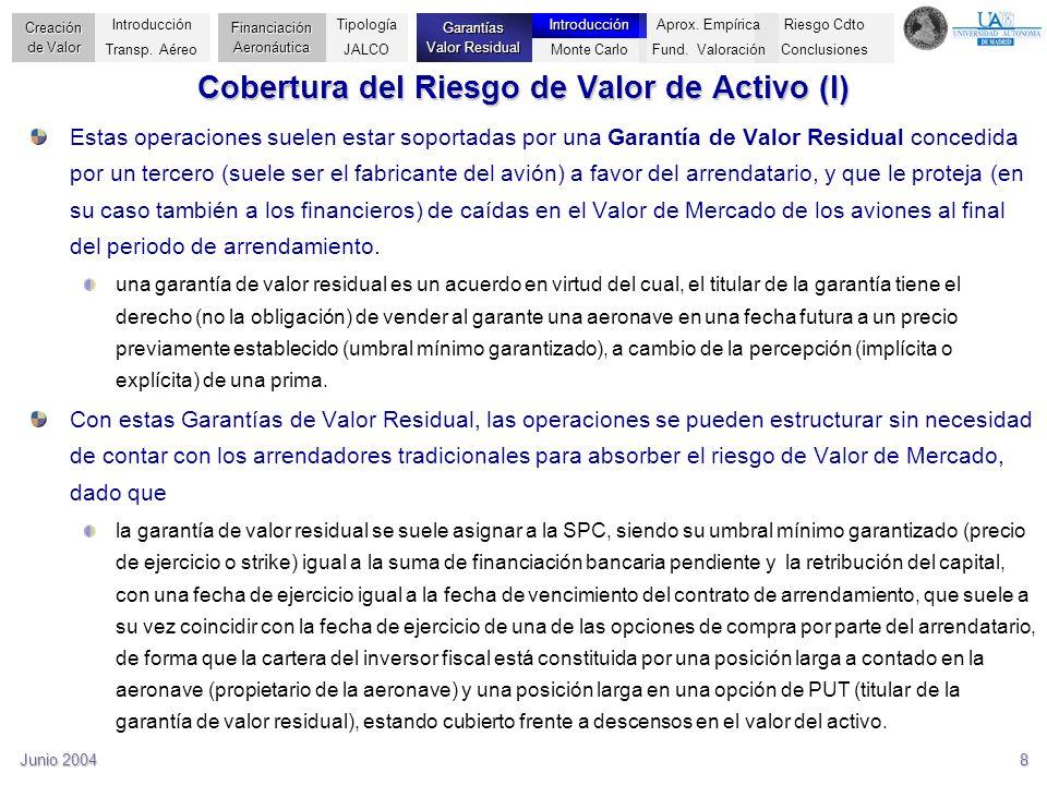 Cobertura del Riesgo de Valor de Activo (I)