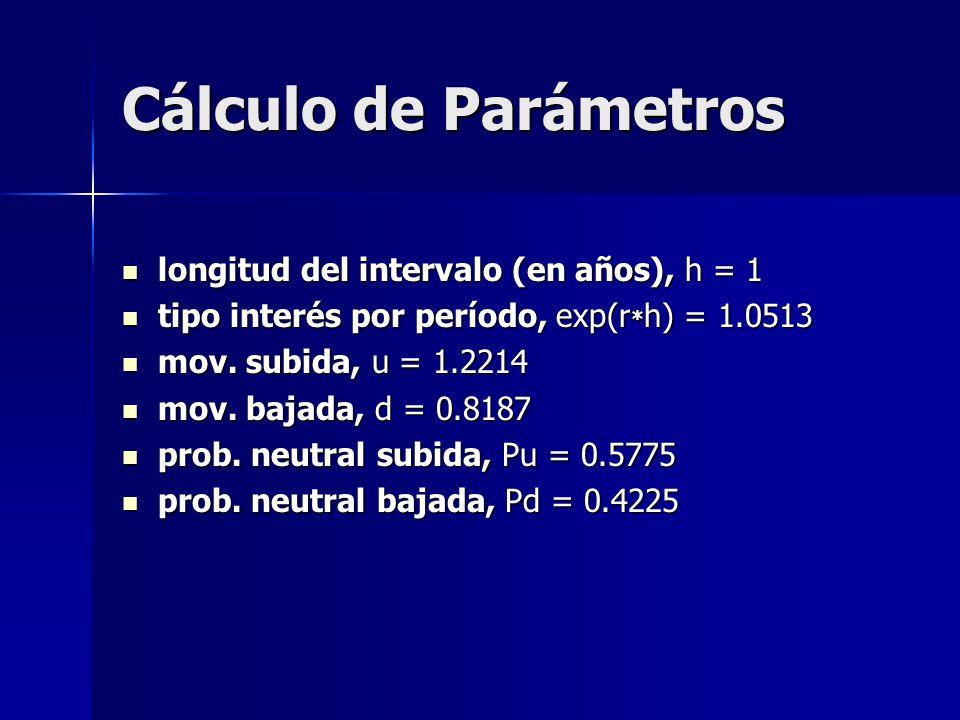 Cálculo de Parámetros longitud del intervalo (en años), h = 1