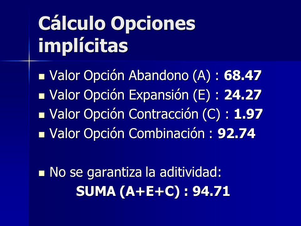 Cálculo Opciones implícitas