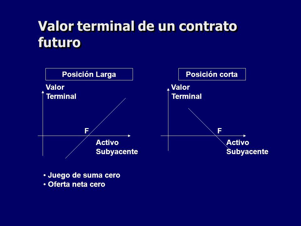 Valor terminal de un contrato futuro