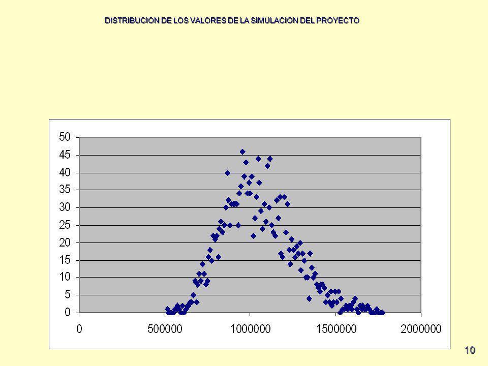 DISTRIBUCION DE LOS VALORES DE LA SIMULACION DEL PROYECTO