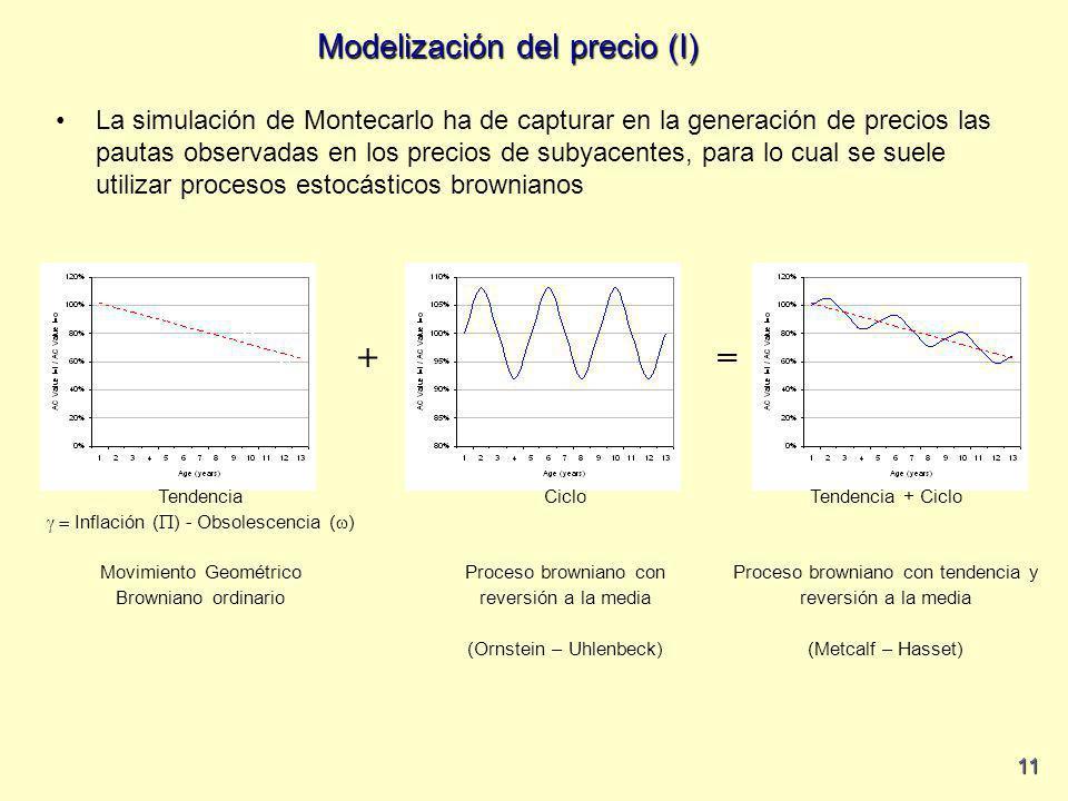 Modelización del precio (I)