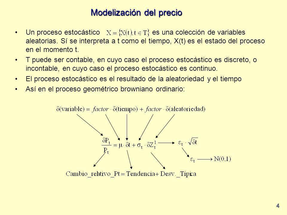Modelización del precio