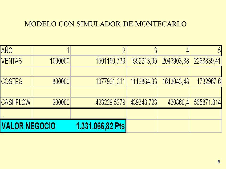 MODELO CON SIMULADOR DE MONTECARLO