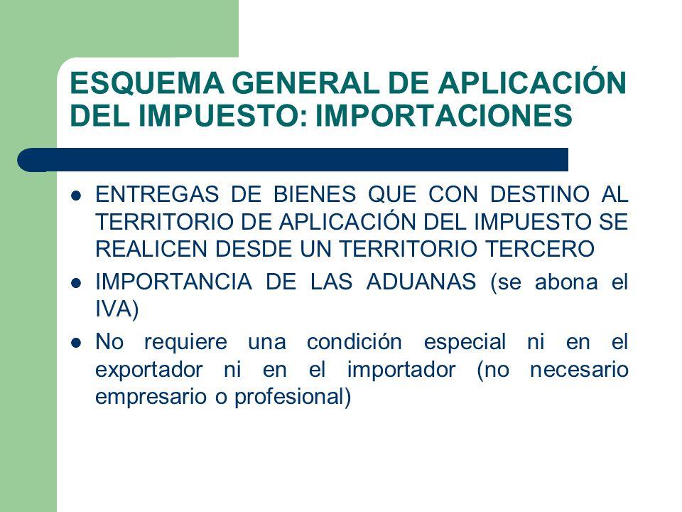 ESQUEMA GENERAL DE APLICACIÓN DEL IMPUESTO: IMPORTACIONES