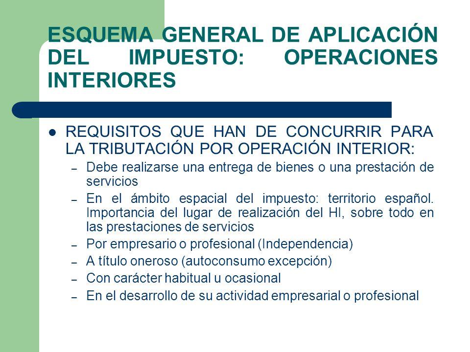 ESQUEMA GENERAL DE APLICACIÓN DEL IMPUESTO: OPERACIONES INTERIORES