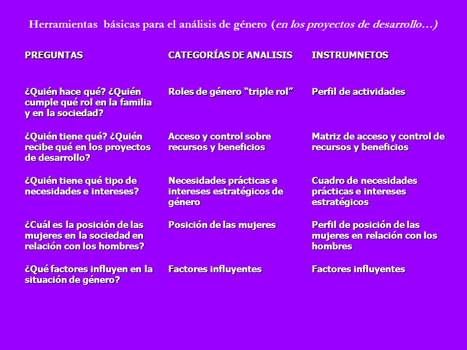 Herramientas básicas para el análisis de género (en los proyectos de desarrollo…)