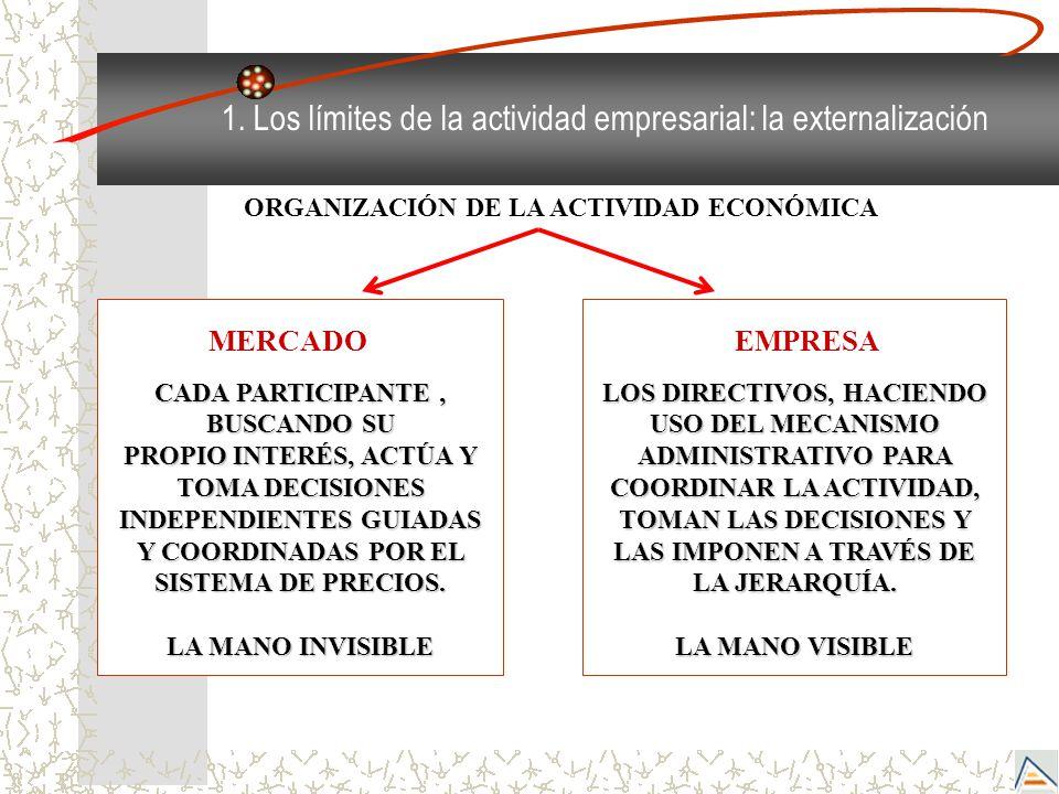 ORGANIZACIÓN DE LA ACTIVIDAD ECONÓMICA CADA PARTICIPANTE , BUSCANDO SU
