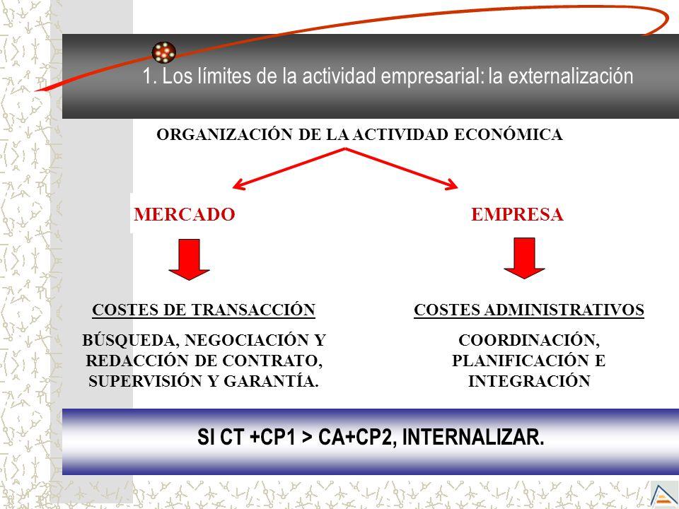 SI CT +CP1 > CA+CP2, INTERNALIZAR.
