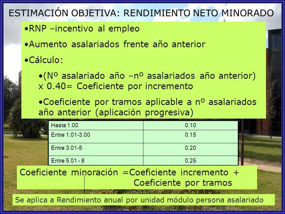 ESTIMACIÓN OBJETIVA: RENDIMIENTO NETO MINORADO