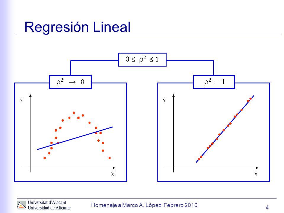 Regresión Lineal 0  2  1 2  0 2 = 1 2  1