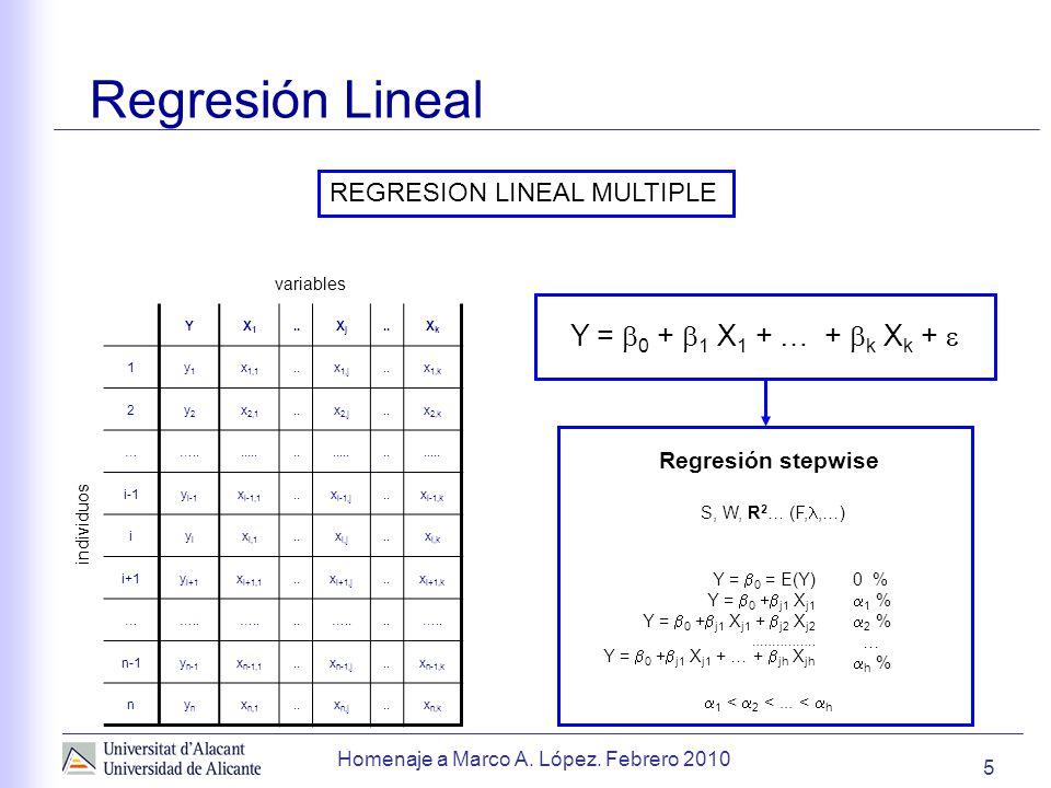 Regresión Lineal Y = 0 + 1 X1 + … + k Xk + 