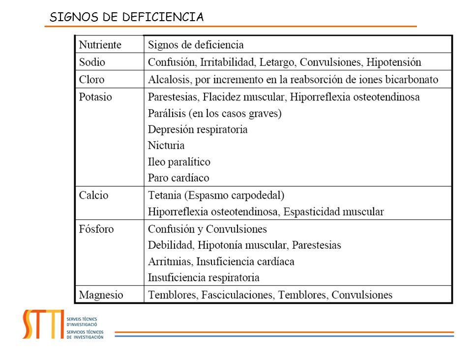 SIGNOS DE DEFICIENCIA