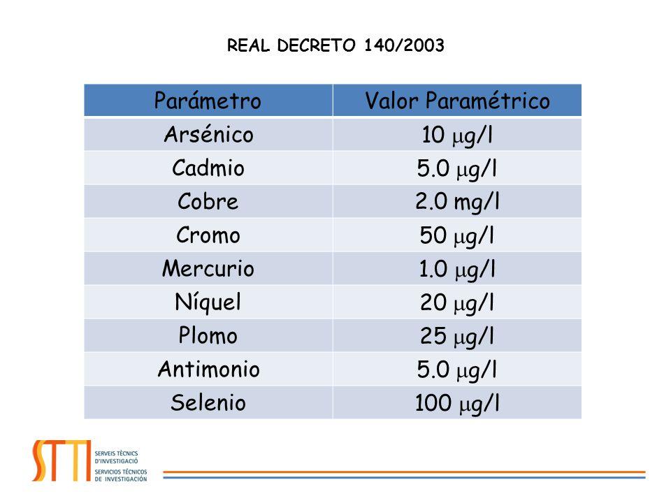Parámetro Valor Paramétrico Arsénico 10 g/l Cadmio 5.0 g/l Cobre