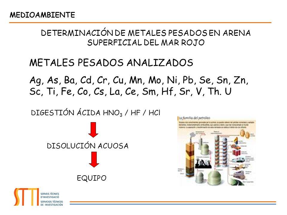DETERMINACIÓN DE METALES PESADOS EN ARENA SUPERFICIAL DEL MAR ROJO