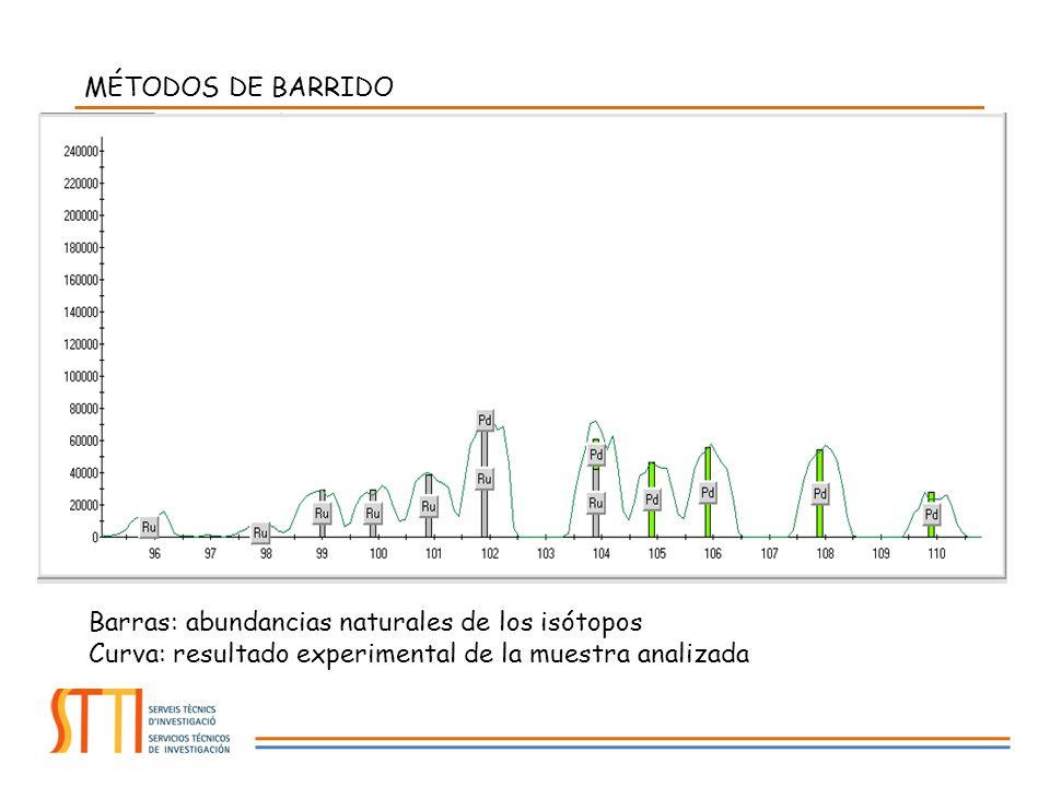 MÉTODOS DE BARRIDO Barras: abundancias naturales de los isótopos.