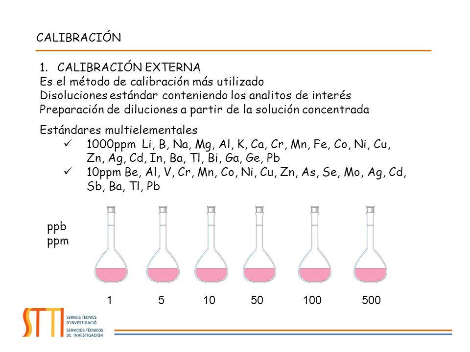 CALIBRACIÓN CALIBRACIÓN EXTERNA. Es el método de calibración más utilizado. Disoluciones estándar conteniendo los analitos de interés.