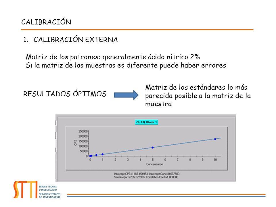 CALIBRACIÓN CALIBRACIÓN EXTERNA. Matriz de los patrones: generalmente ácido nítrico 2%