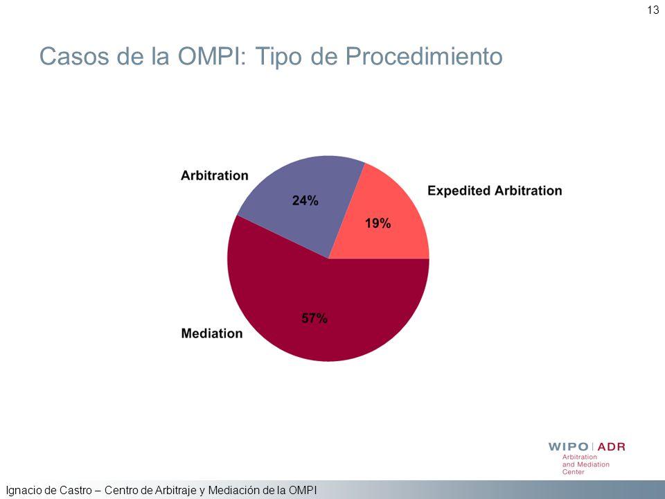 Casos de la OMPI: Tipo de Procedimiento
