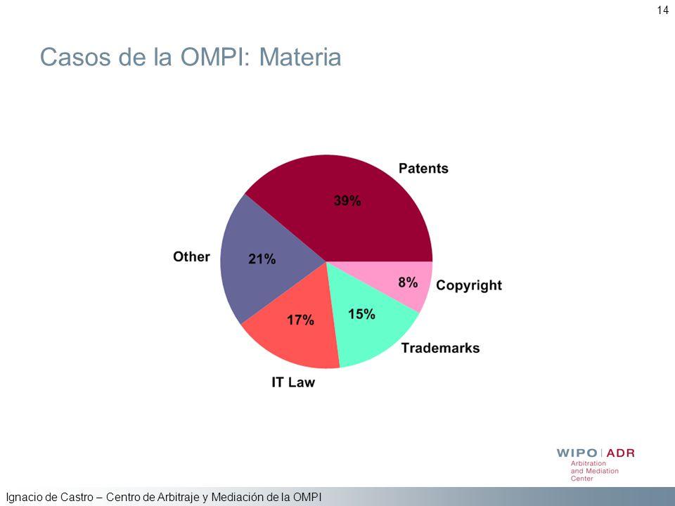 Casos de la OMPI: Materia