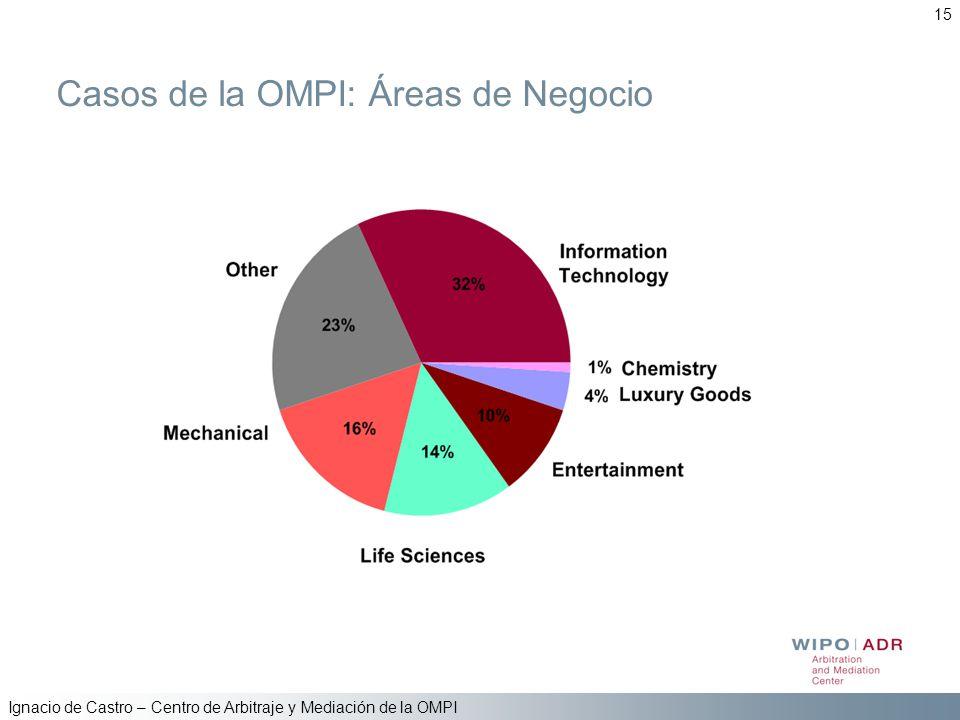 Casos de la OMPI: Áreas de Negocio