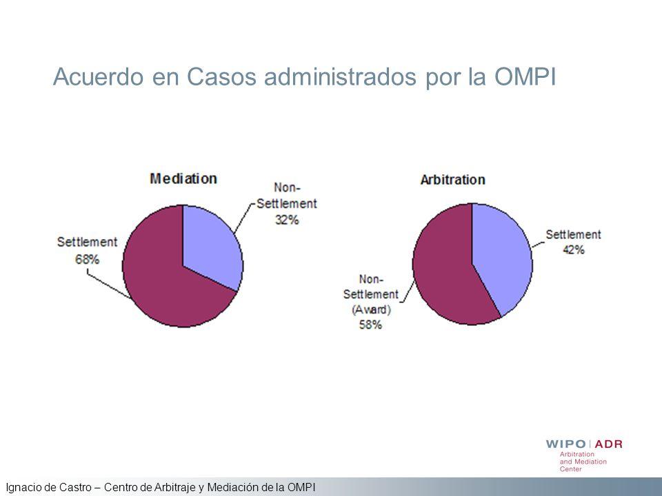Acuerdo en Casos administrados por la OMPI