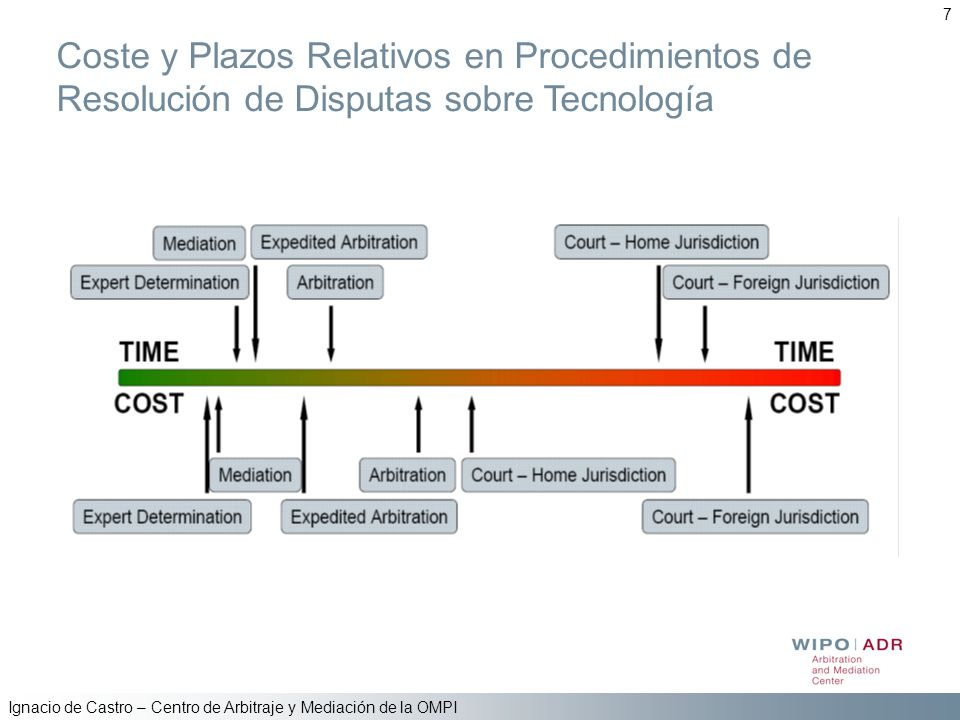 7 Coste y Plazos Relativos en Procedimientos de Resolución de Disputas sobre Tecnología