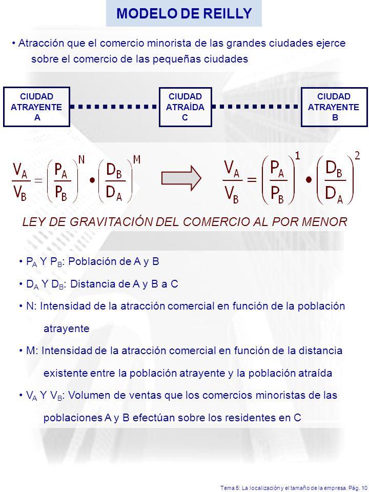 MODELO DE REILLY LEY DE GRAVITACIÓN DEL COMERCIO AL POR MENOR