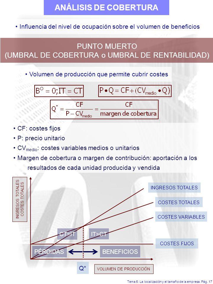 ANÁLISIS DE COBERTURA PUNTO MUERTO