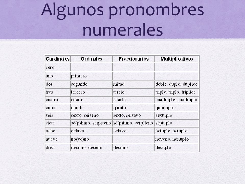 Algunos pronombres numerales