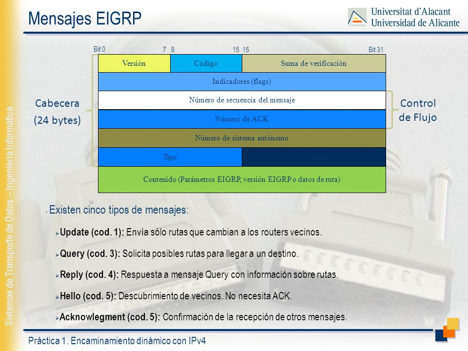 Mensajes EIGRP Cabecera (24 bytes) Control de Flujo