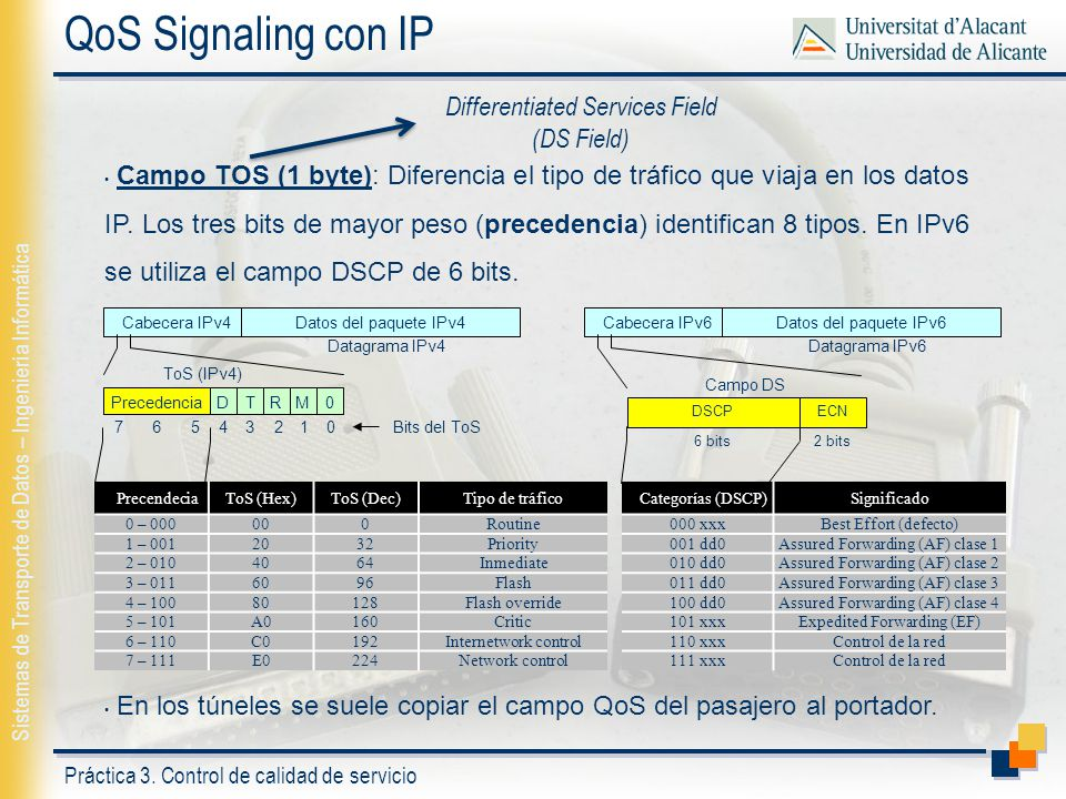 QoS Signaling con IP Differentiated Services Field (DS Field)