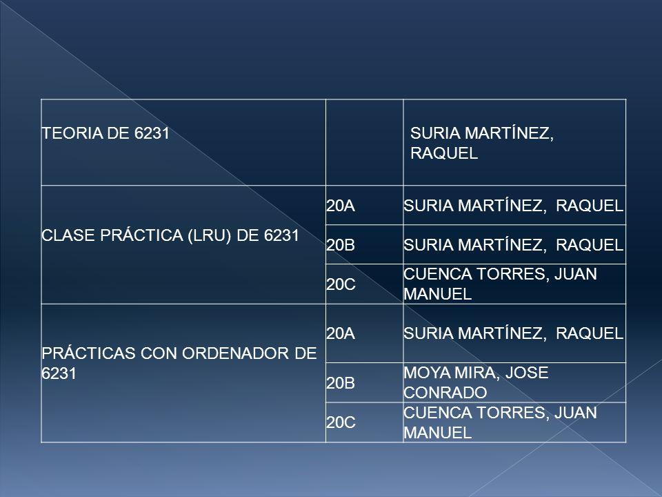 TEORIA DE 6231 SURIA MARTÍNEZ, RAQUEL. CLASE PRÁCTICA (LRU) DE 6231. 20A. SURIA MARTÍNEZ, RAQUEL.