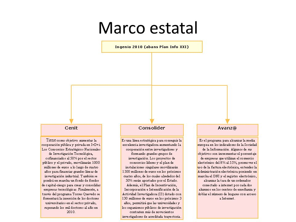 Marco estatal