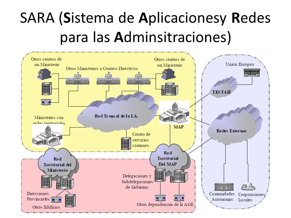 SARA (Sistema de Aplicacionesy Redes para las Adminsitraciones)